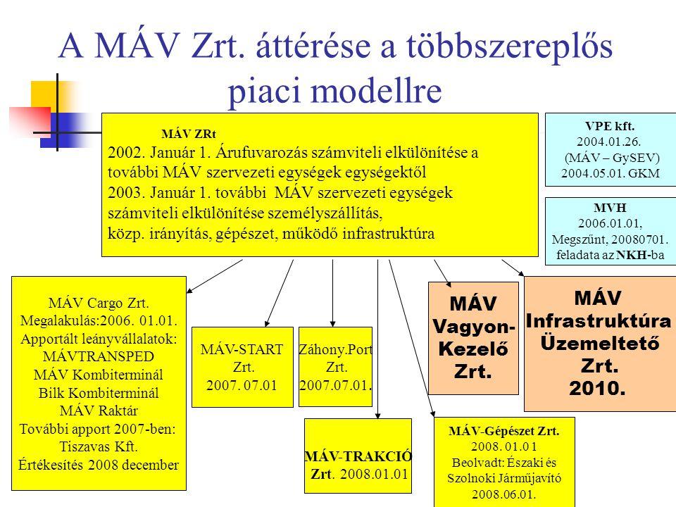 A MÁV Zrt. áttérése a többszereplős piaci modellre
