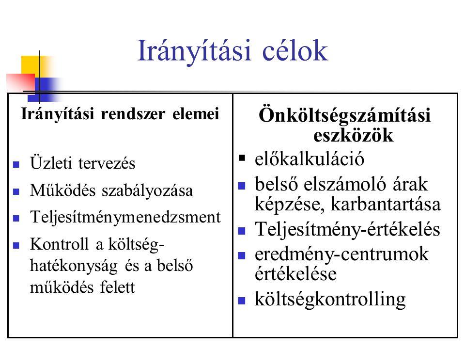 Irányítási rendszer elemei Önköltségszámítási eszközök