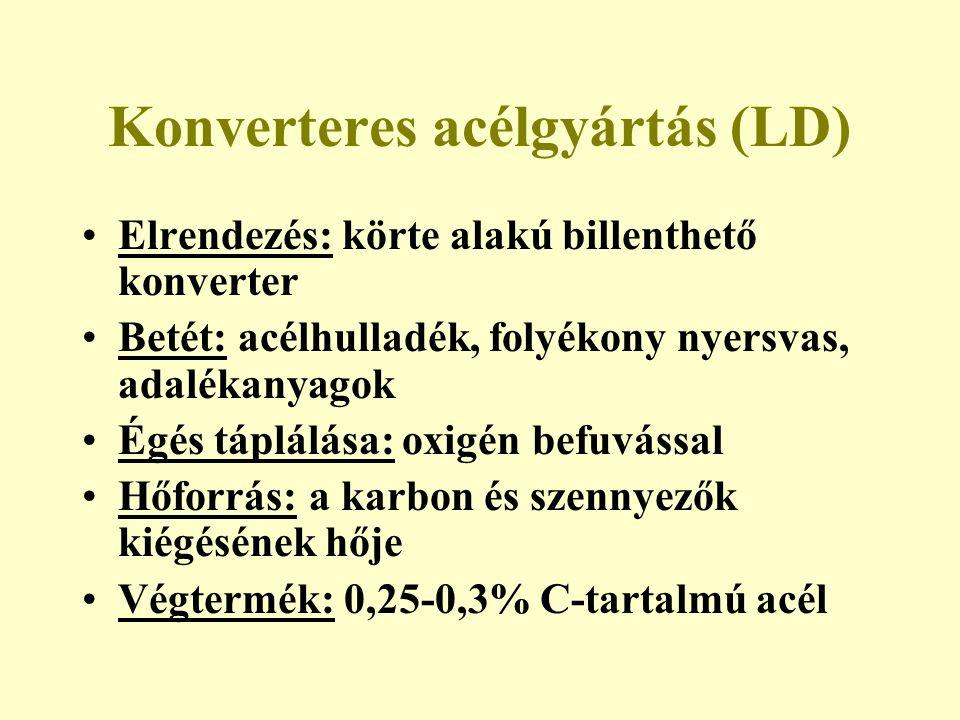 Konverteres acélgyártás (LD)