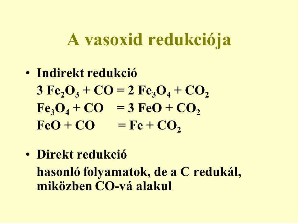 A vasoxid redukciója Indirekt redukció 3 Fe2O3 + CO = 2 Fe3O4 + CO2