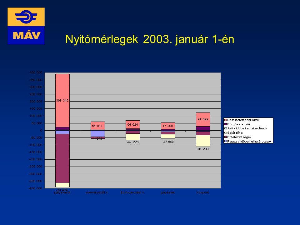 Nyitómérlegek 2003. január 1-én