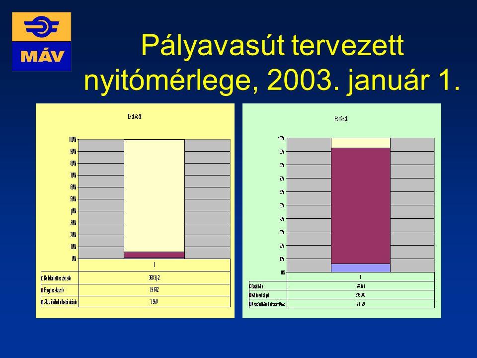 Pályavasút tervezett nyitómérlege, 2003. január 1.
