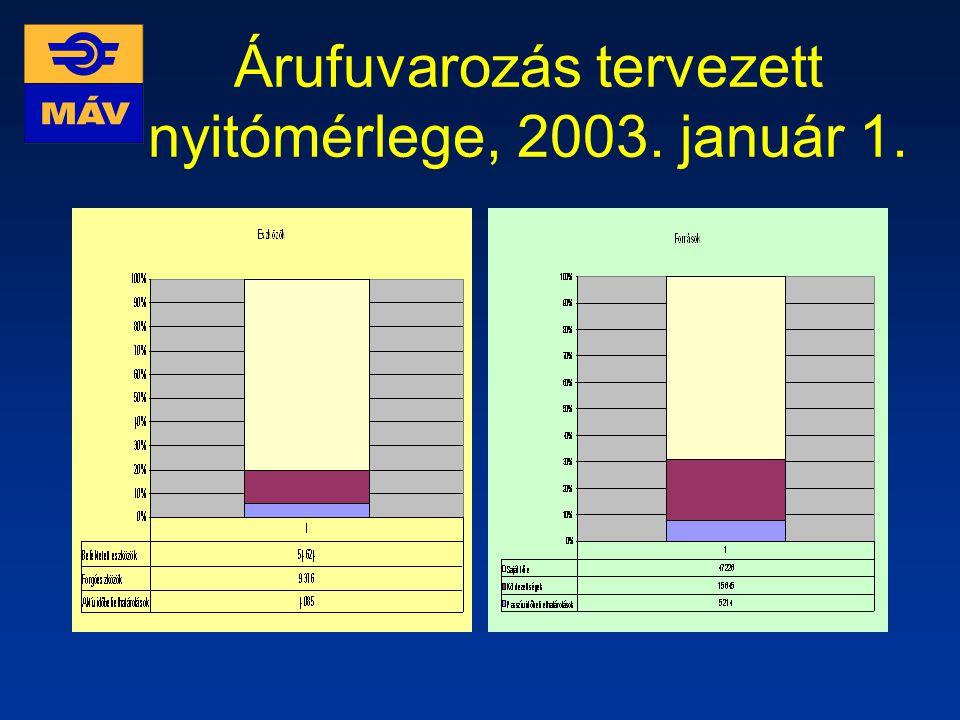 Árufuvarozás tervezett nyitómérlege, 2003. január 1.