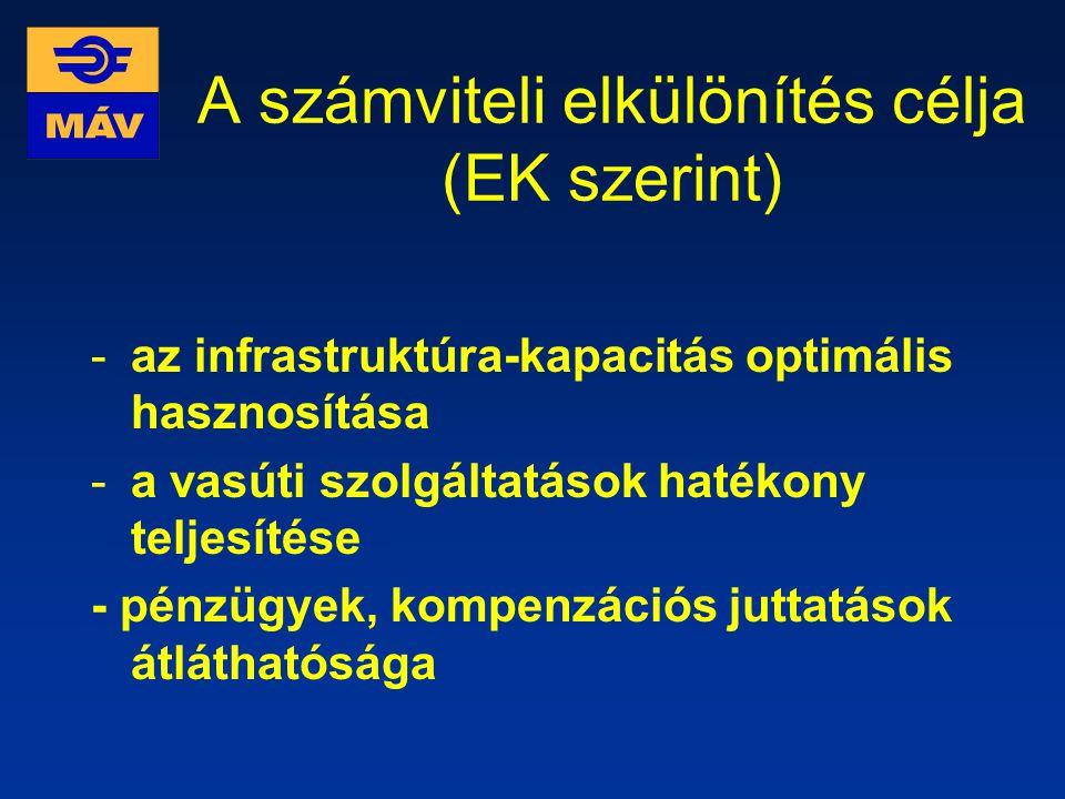 A számviteli elkülönítés célja (EK szerint)