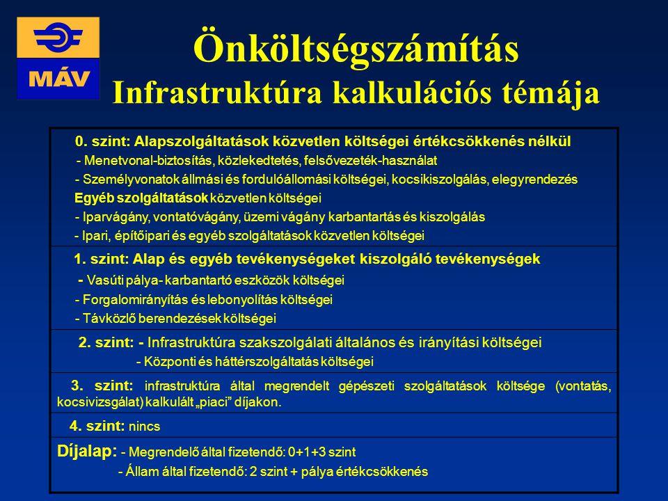 Önköltségszámítás Infrastruktúra kalkulációs témája