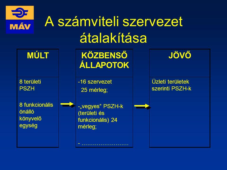 A számviteli szervezet átalakítása
