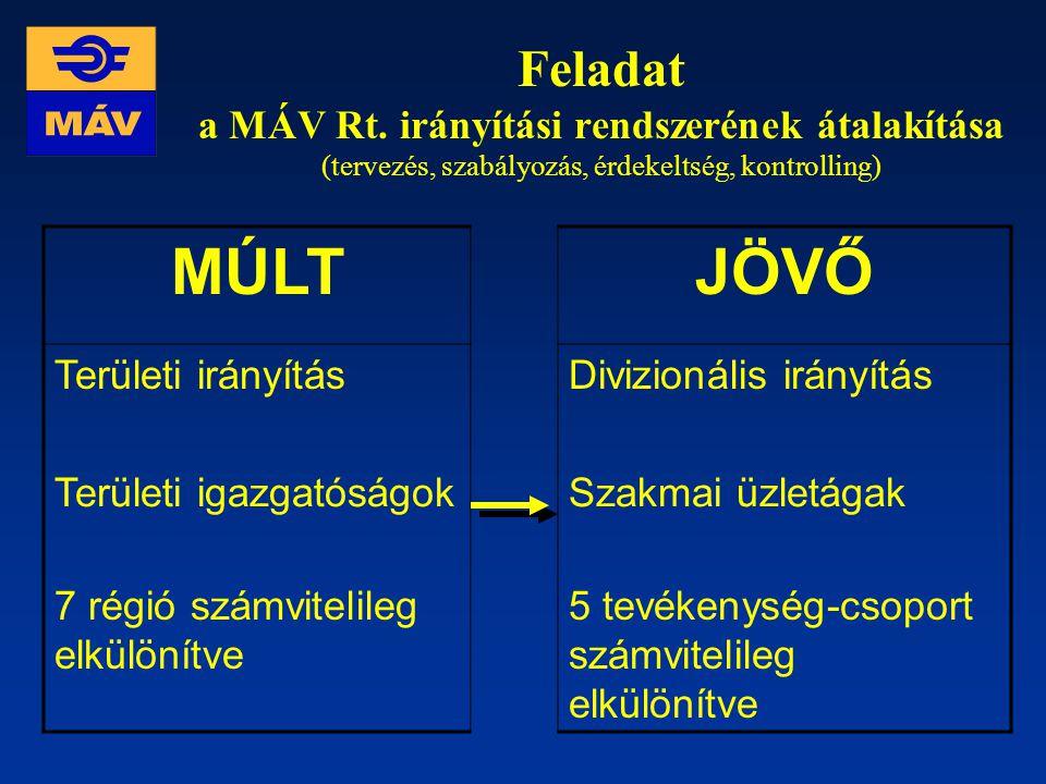 Feladat a MÁV Rt. irányítási rendszerének átalakítása (tervezés, szabályozás, érdekeltség, kontrolling)