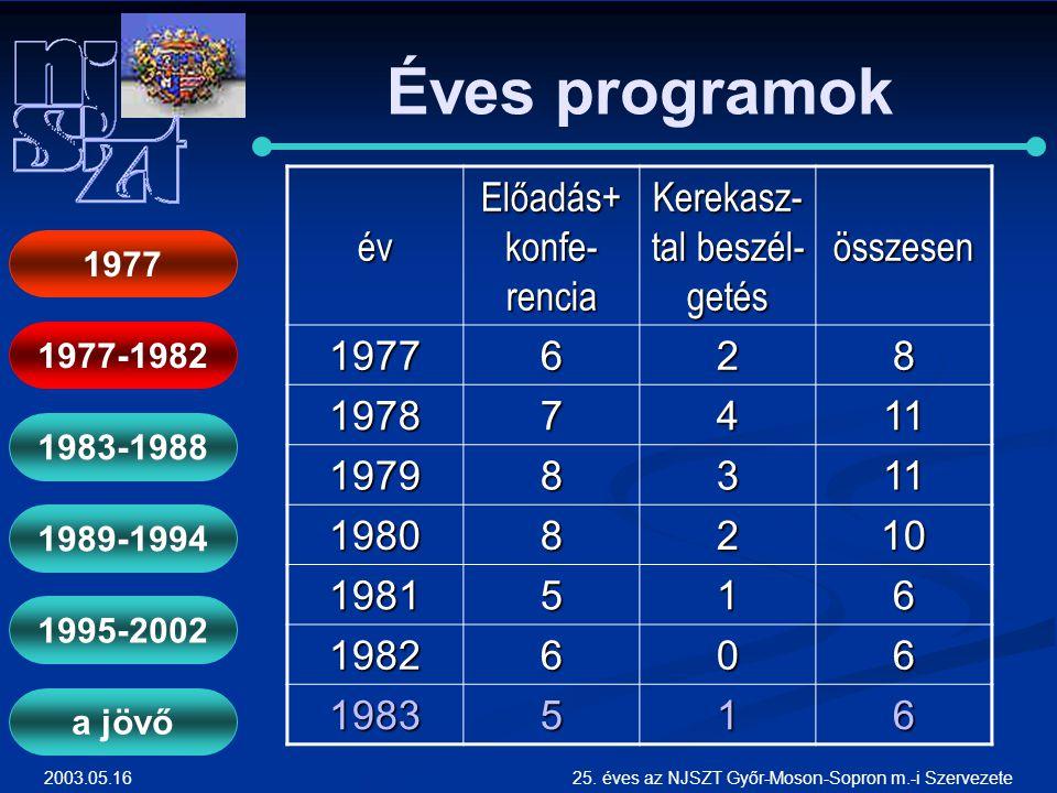 Éves programok év Előadás+konfe-rencia Kerekasz-tal beszél-getés