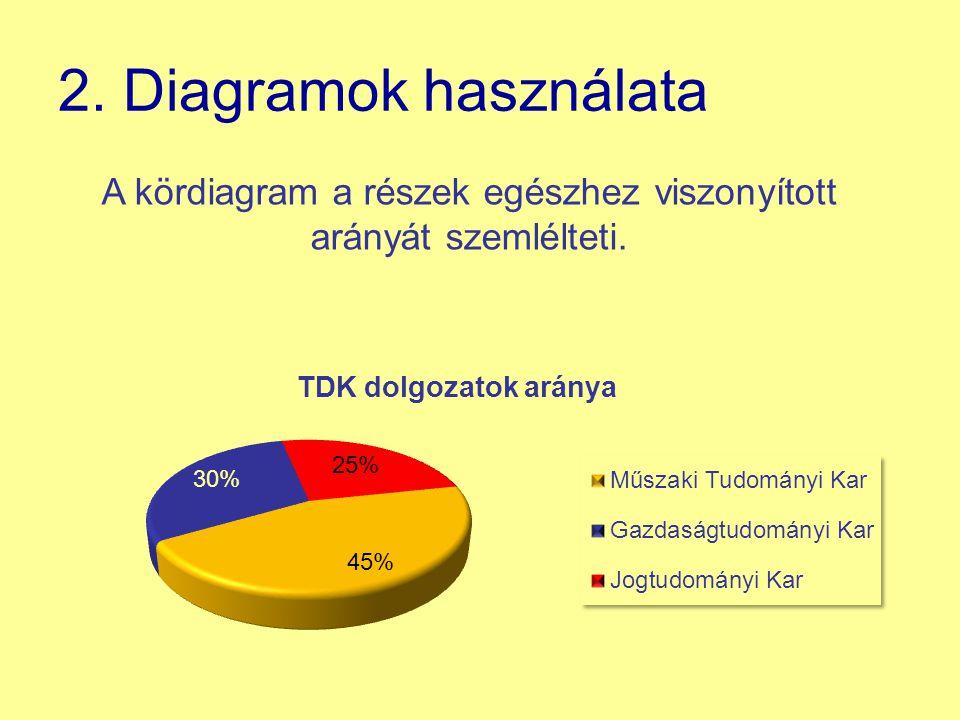 A kördiagram a részek egészhez viszonyított arányát szemlélteti.