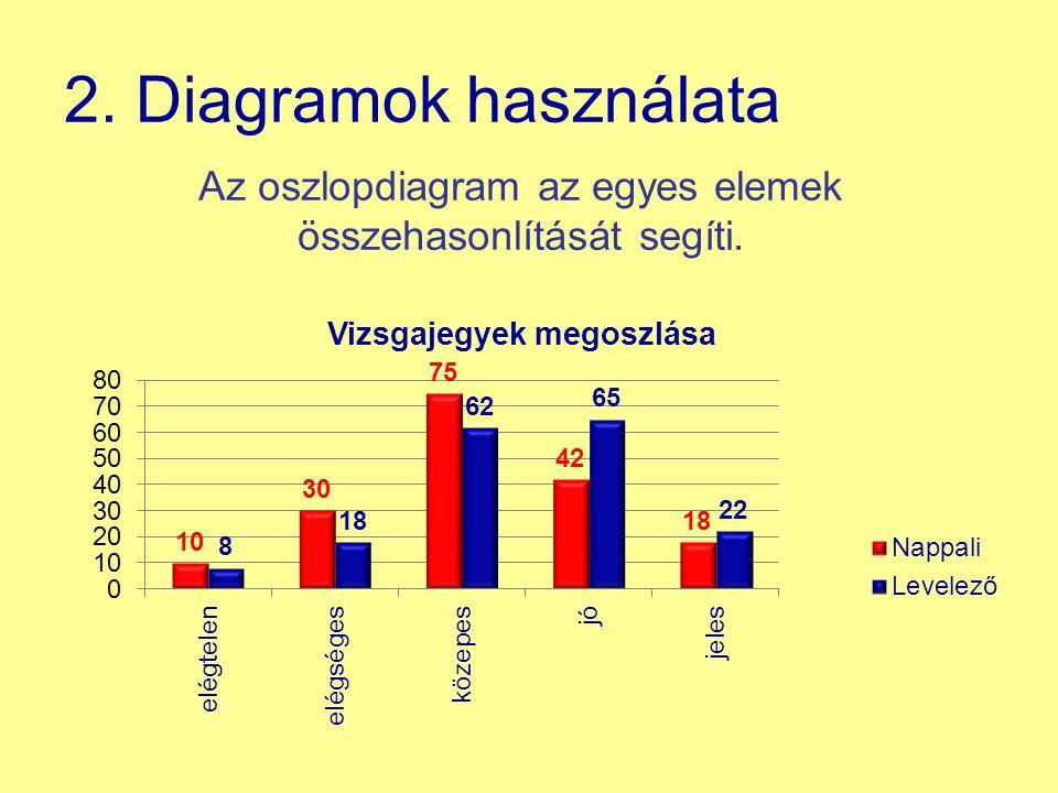 Az oszlopdiagram az egyes elemek összehasonlítását segíti.