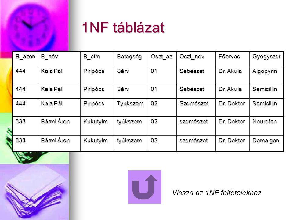 1NF táblázat Vissza az 1NF feltételekhez B_azon B_név B_cím Betegség