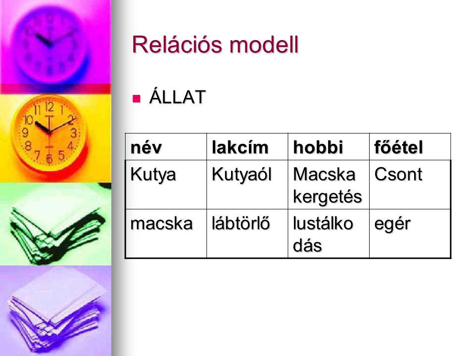 Relációs modell ÁLLAT név lakcím hobbi főétel Kutya Kutyaól