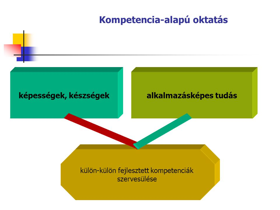 Kompetencia-alapú oktatás alkalmazásképes tudás
