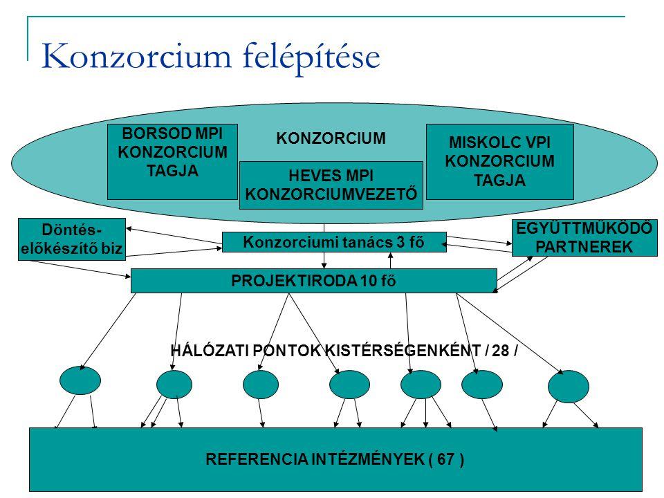 Konzorcium felépítése