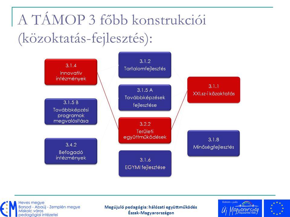 A TÁMOP 3 főbb konstrukciói (közoktatás-fejlesztés):