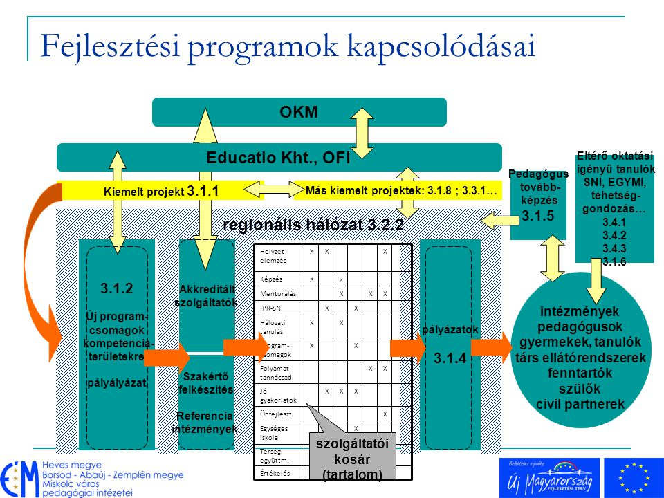 Fejlesztési programok kapcsolódásai
