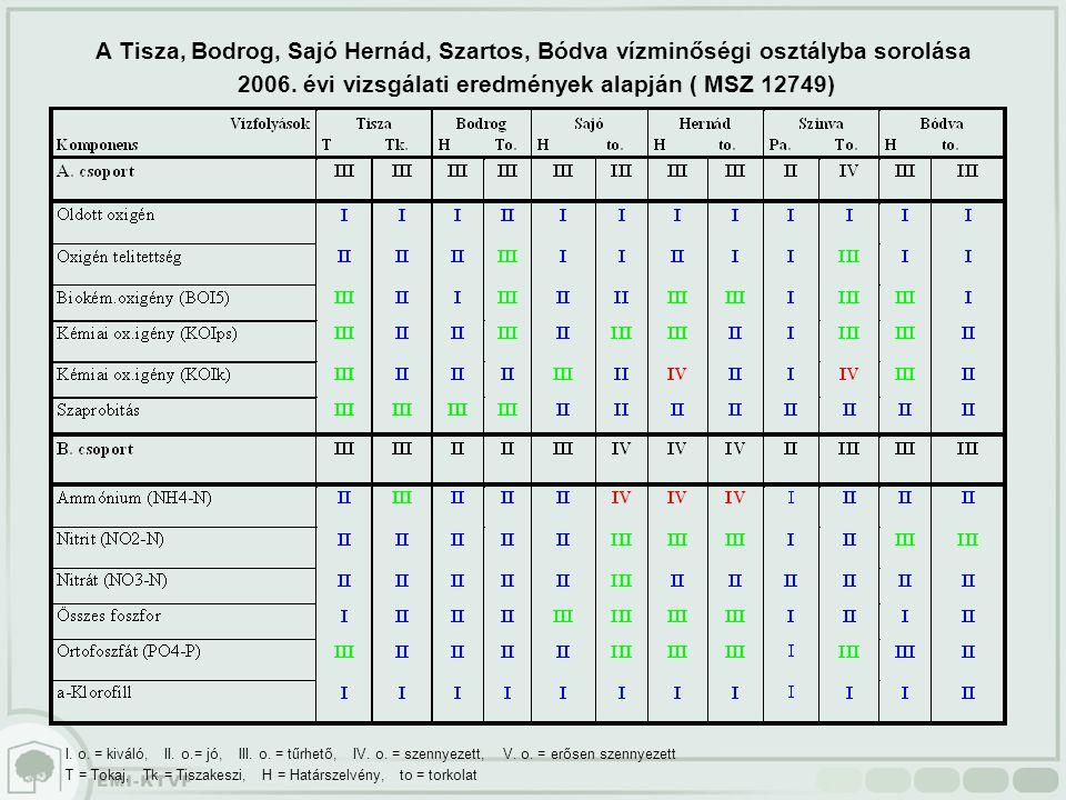 2006. évi vizsgálati eredmények alapján ( MSZ 12749)