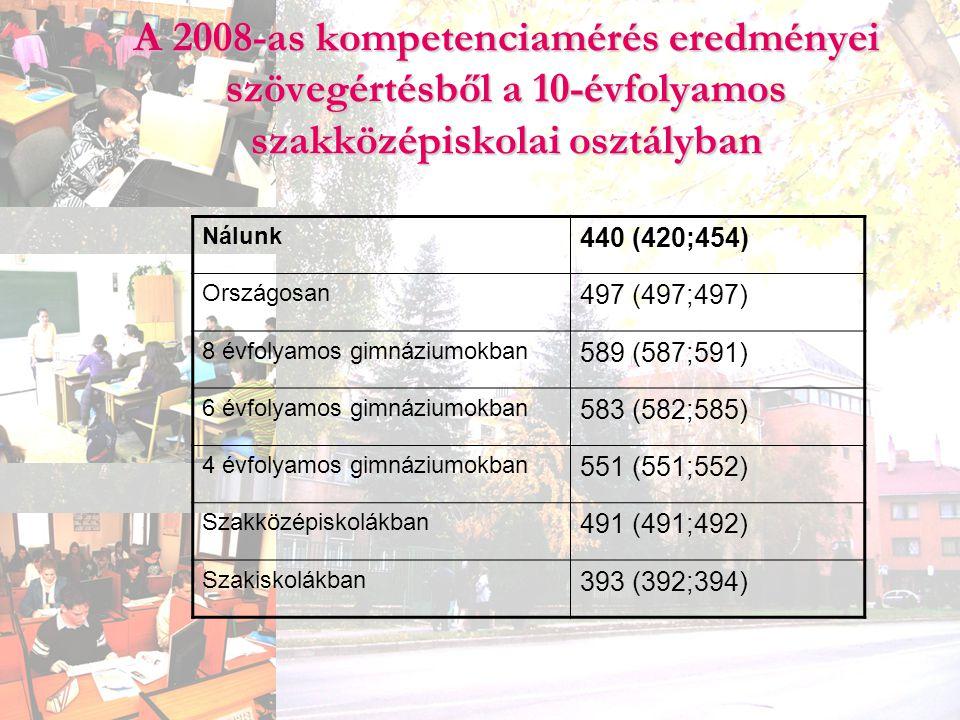A 2008-as kompetenciamérés eredményei szövegértésből a 10-évfolyamos szakközépiskolai osztályban
