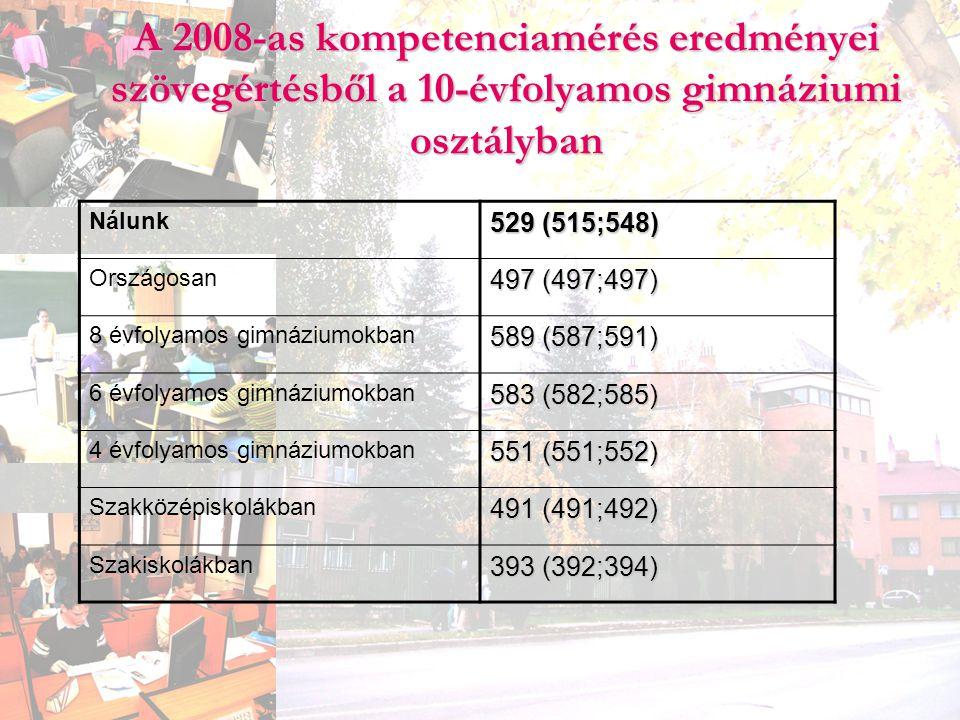 A 2008-as kompetenciamérés eredményei szövegértésből a 10-évfolyamos gimnáziumi osztályban