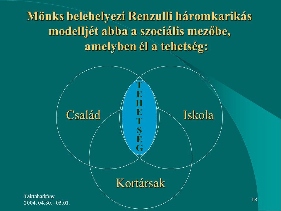 Mönks belehelyezi Renzulli háromkarikás modelljét abba a szociális mezőbe, amelyben él a tehetség: