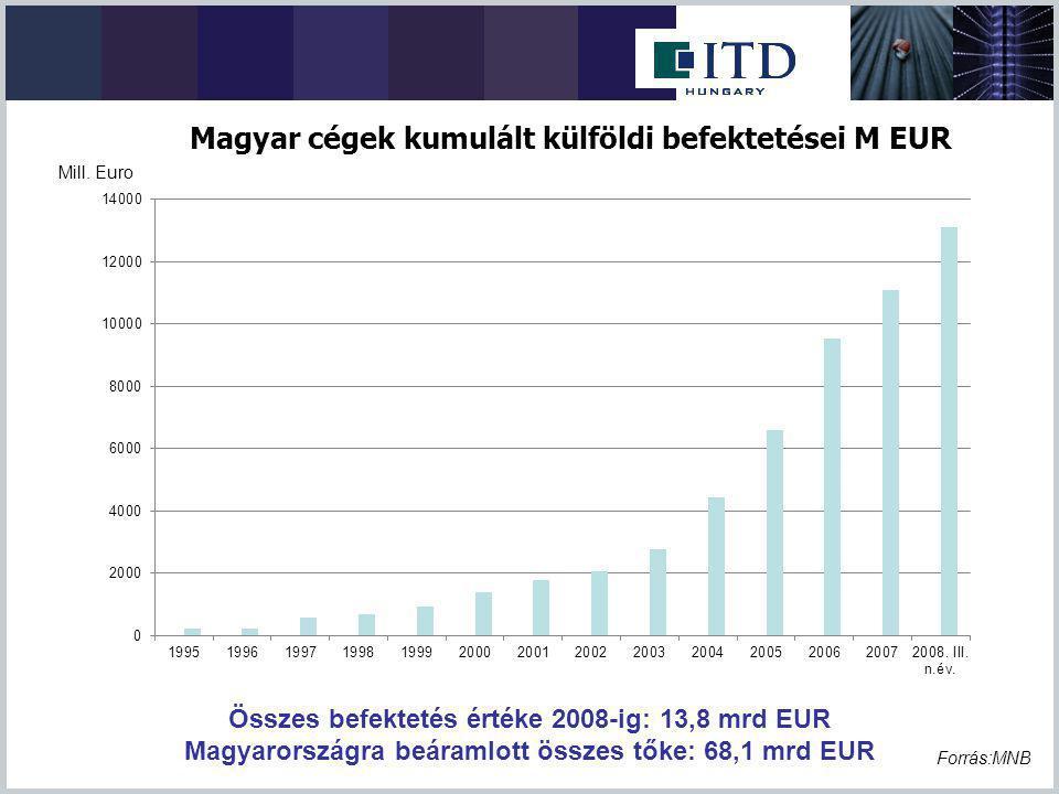 Magyar cégek kumulált külföldi befektetései M EUR