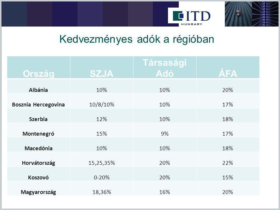 Kedvezményes adók a régióban