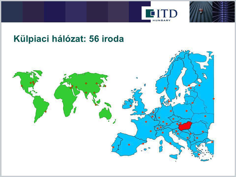 Külpiaci hálózat: 56 iroda