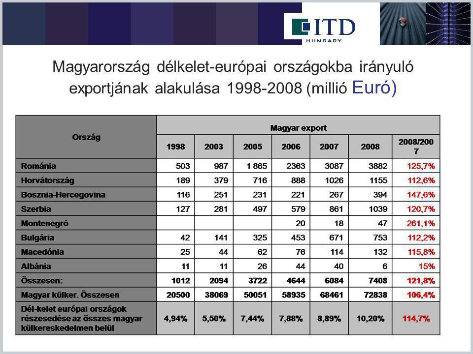 Magyarország délkelet-európai országokba irányuló exportjának alakulása 1998-2008 (millió Euró)
