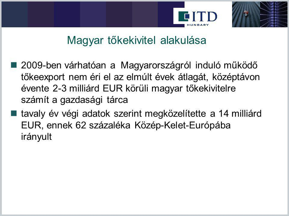 Magyar tőkekivitel alakulása