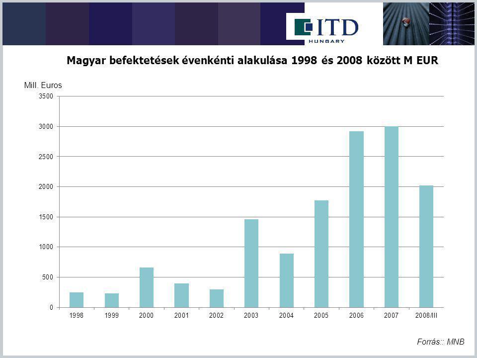 Magyar befektetések évenkénti alakulása 1998 és 2008 között M EUR