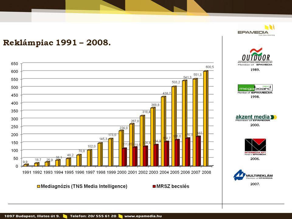 Reklámpiac 1991 – 2008. 1989. 1998. 2000. 2006. 2007. 2