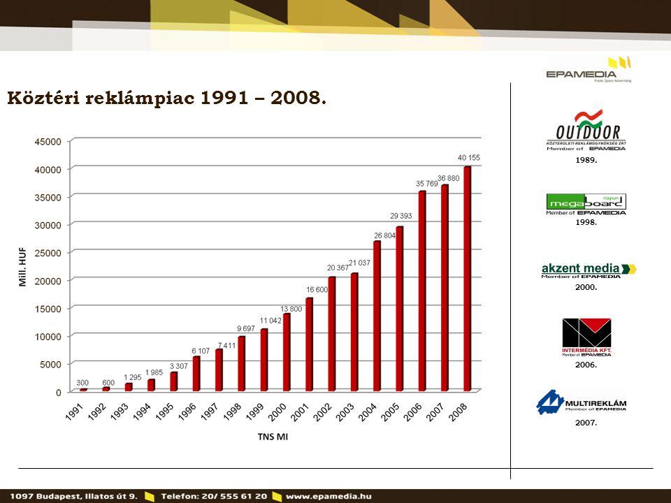 Köztéri reklámpiac 1991 – 2008. 1989. 1998. 2000. 2006. 2007. 3
