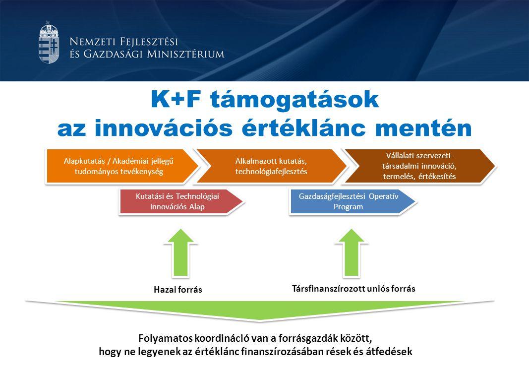K+F támogatások az innovációs értéklánc mentén