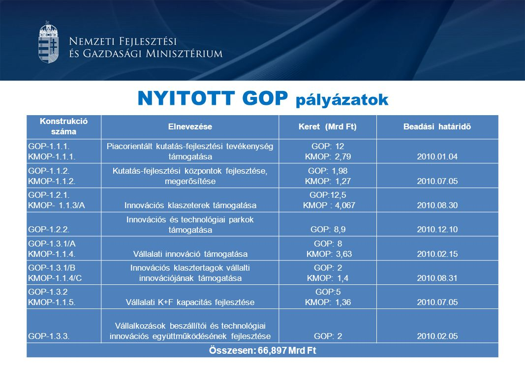 NYITOTT GOP pályázatok