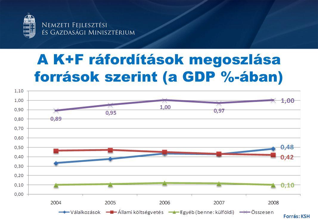 A K+F ráfordítások megoszlása források szerint (a GDP %-ában)