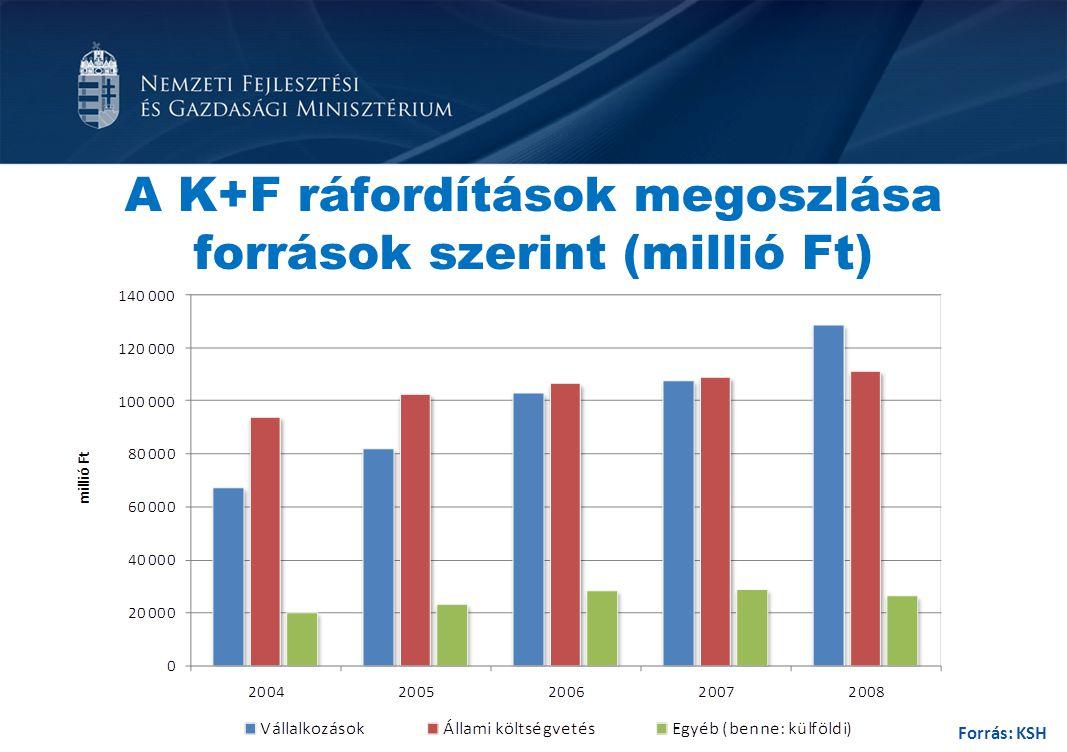 A K+F ráfordítások megoszlása források szerint (millió Ft)