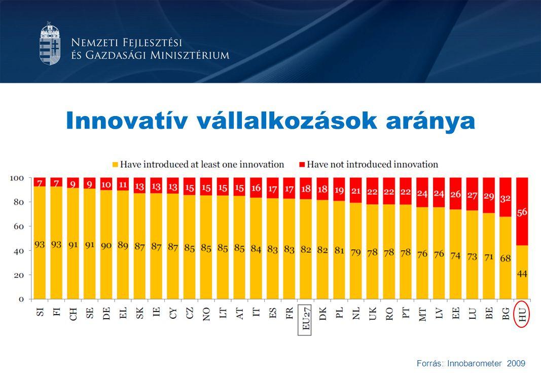Innovatív vállalkozások aránya