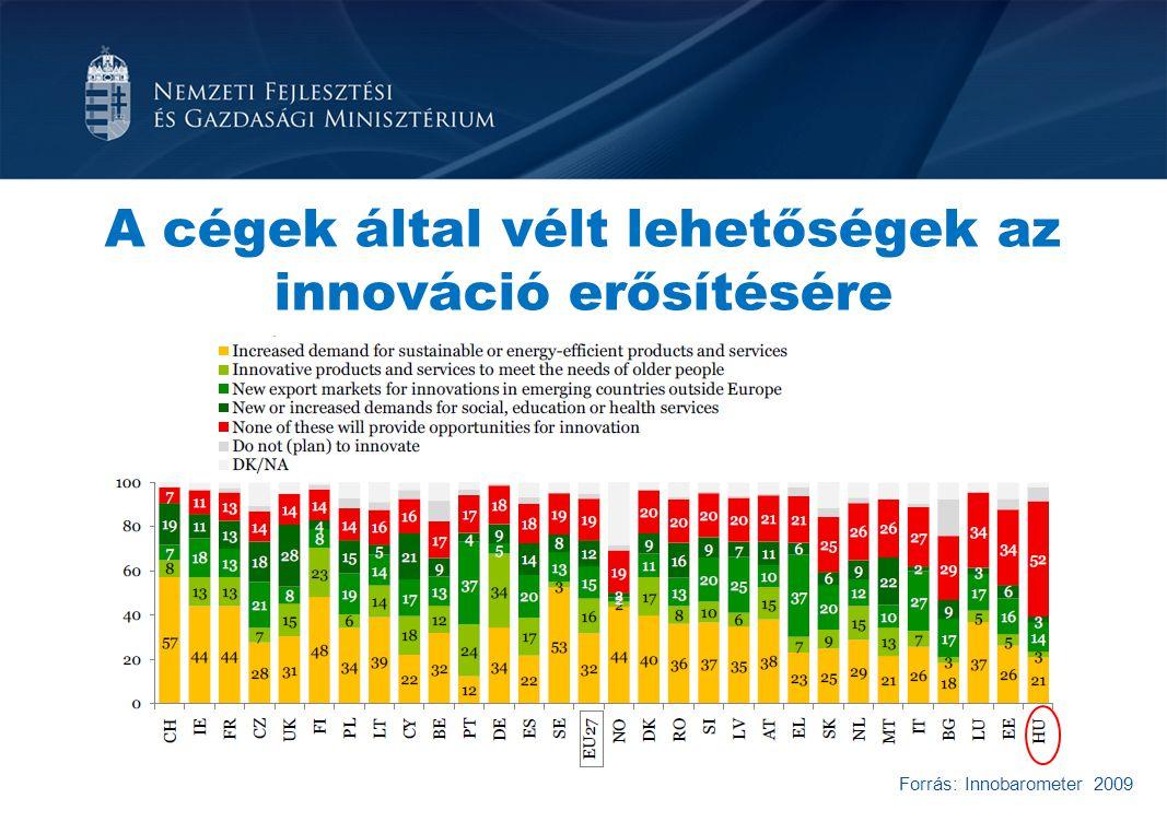 A cégek által vélt lehetőségek az innováció erősítésére