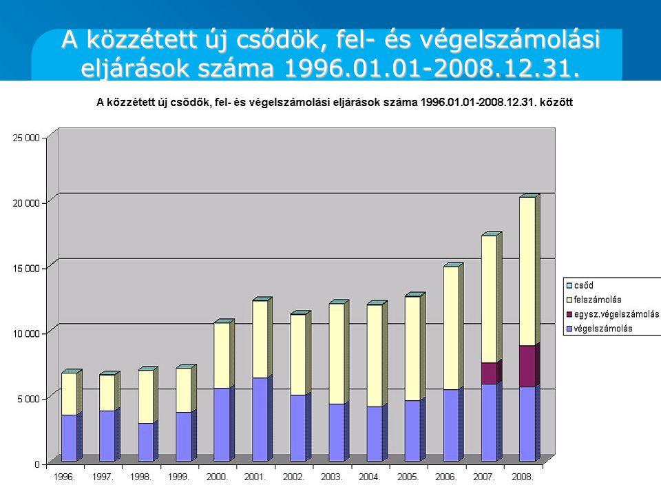 A közzétett új csődök, fel- és végelszámolási eljárások száma 1996. 01