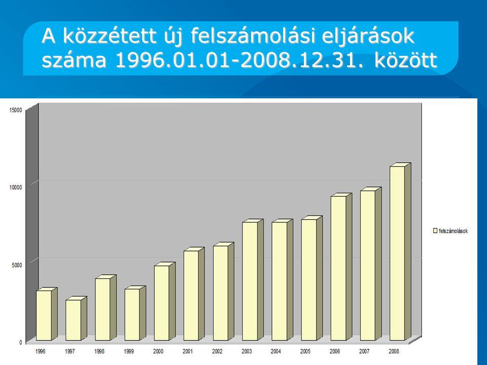 A közzétett új felszámolási eljárások száma 1996. 01. 01-2008. 12. 31