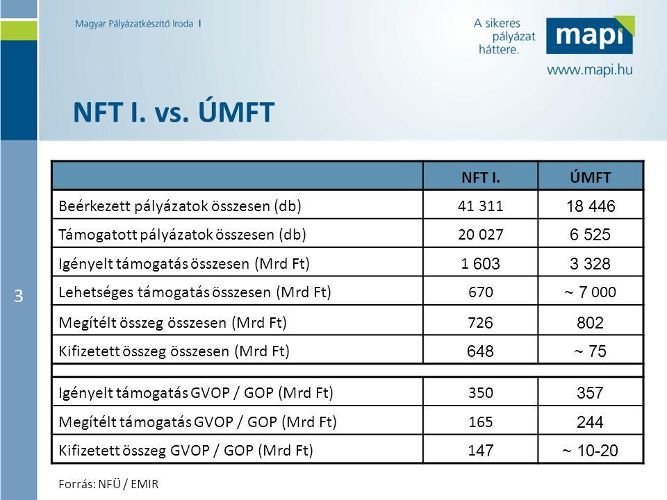 NFT I. vs. ÚMFT 3 NFT I. ÚMFT Beérkezett pályázatok összesen (db)