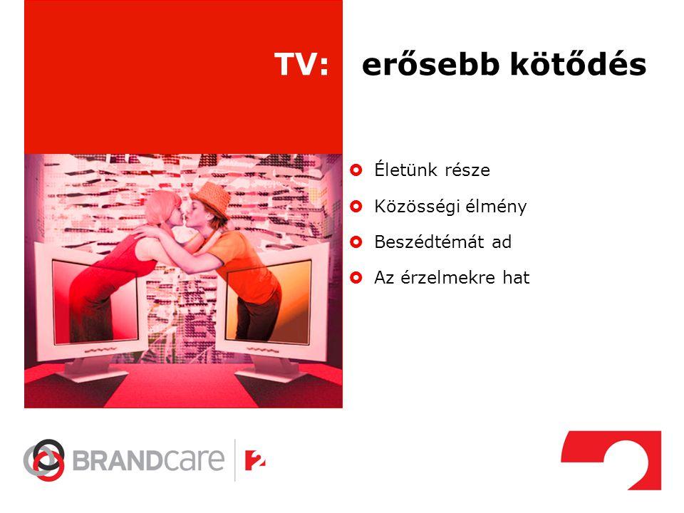 TV: erősebb kötődés Életünk része Közösségi élmény Beszédtémát ad
