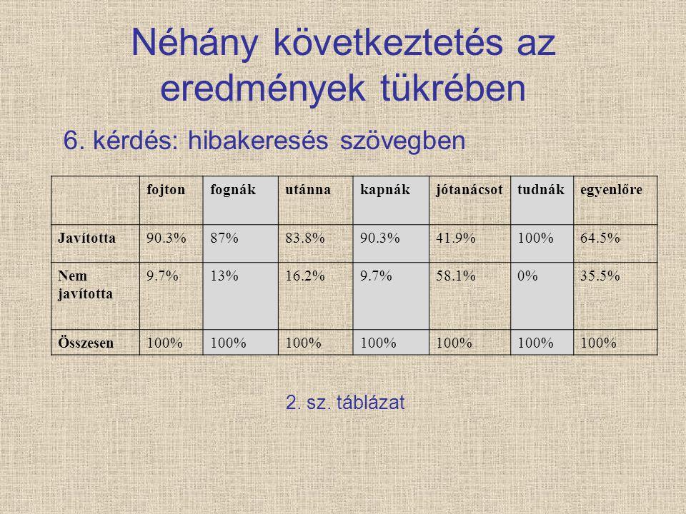 Néhány következtetés az eredmények tükrében