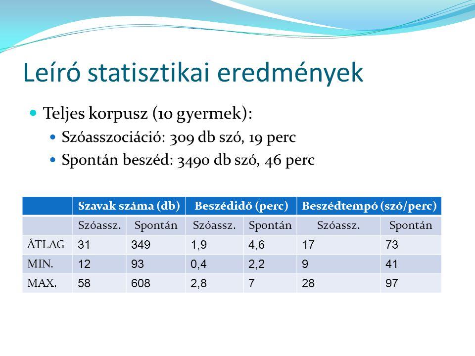 Leíró statisztikai eredmények