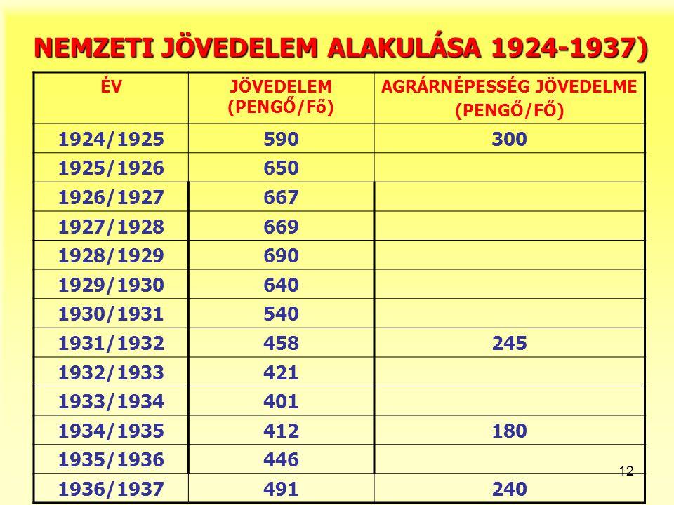 NEMZETI JÖVEDELEM ALAKULÁSA 1924-1937)