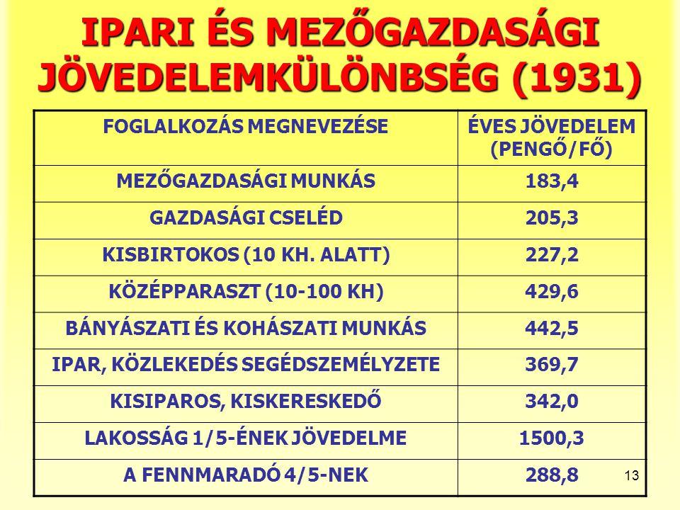 IPARI ÉS MEZŐGAZDASÁGI JÖVEDELEMKÜLÖNBSÉG (1931)