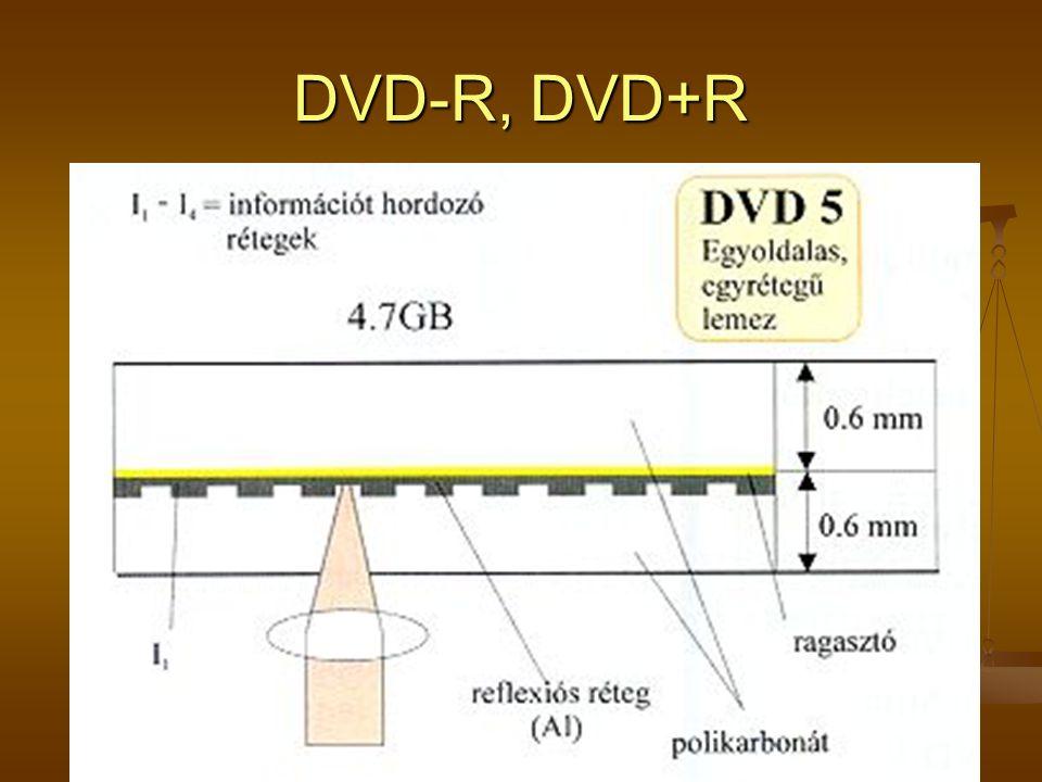 DVD-R, DVD+R