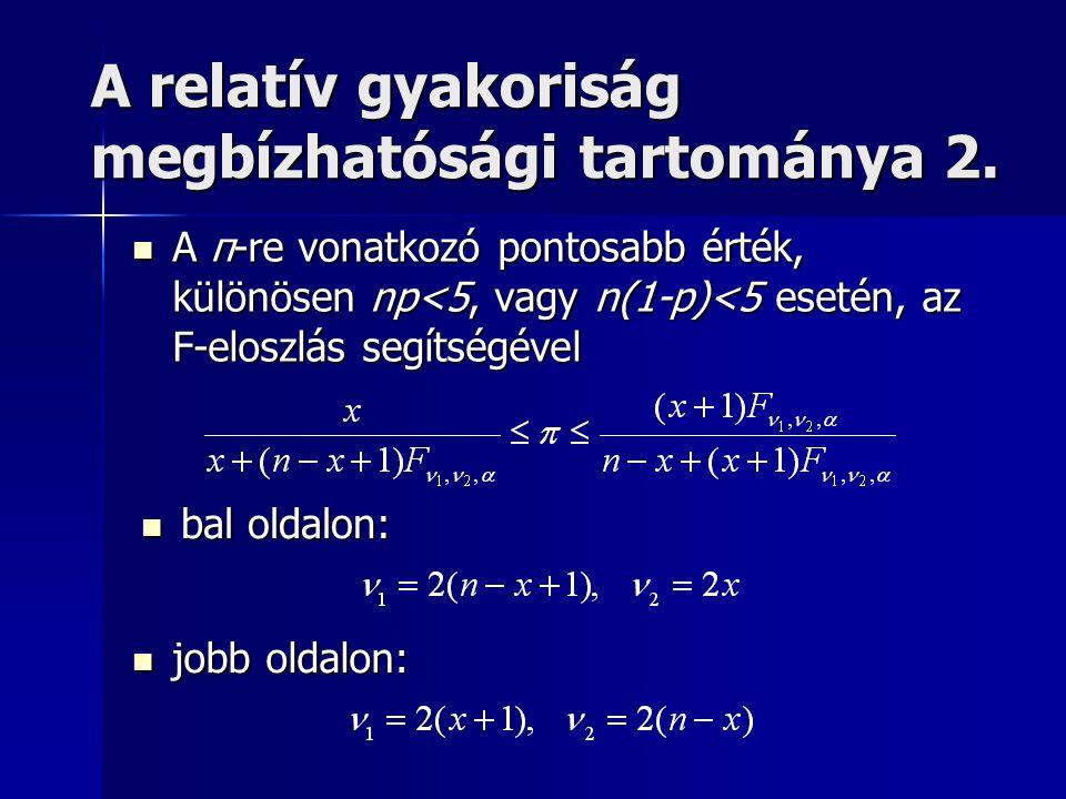 A relatív gyakoriság megbízhatósági tartománya 2.