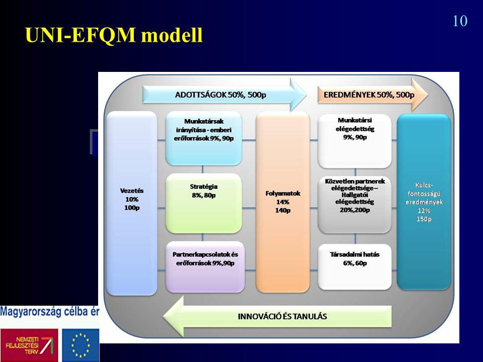 UNI-EFQM modell