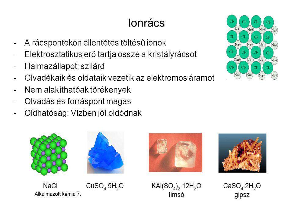 Ionrács A rácspontokon ellentétes töltésű ionok